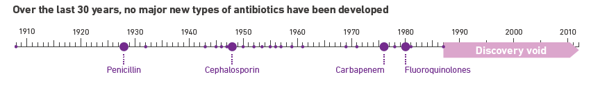 antibiotics_last_100_years